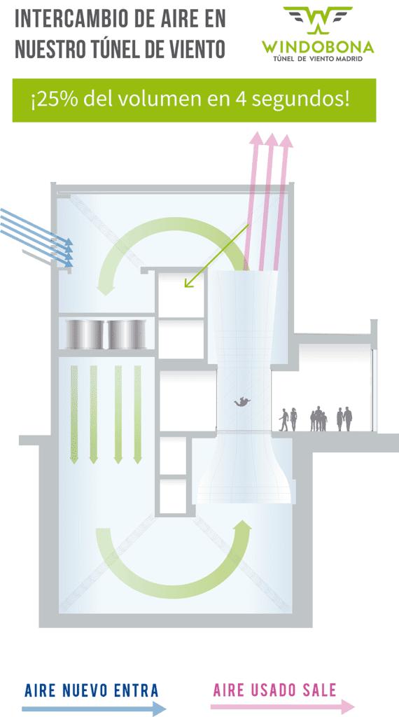 túnel de vuelo madrid