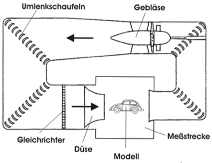 cómo hacer un túnel de viento